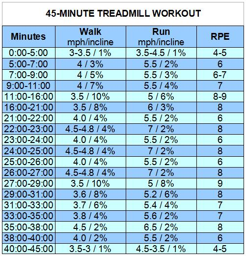 speed off treadmill